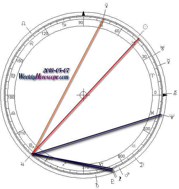 daniel dowd horoscopes cancer