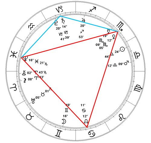 Dowd Horoscope